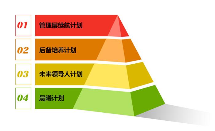 领导力素质模型